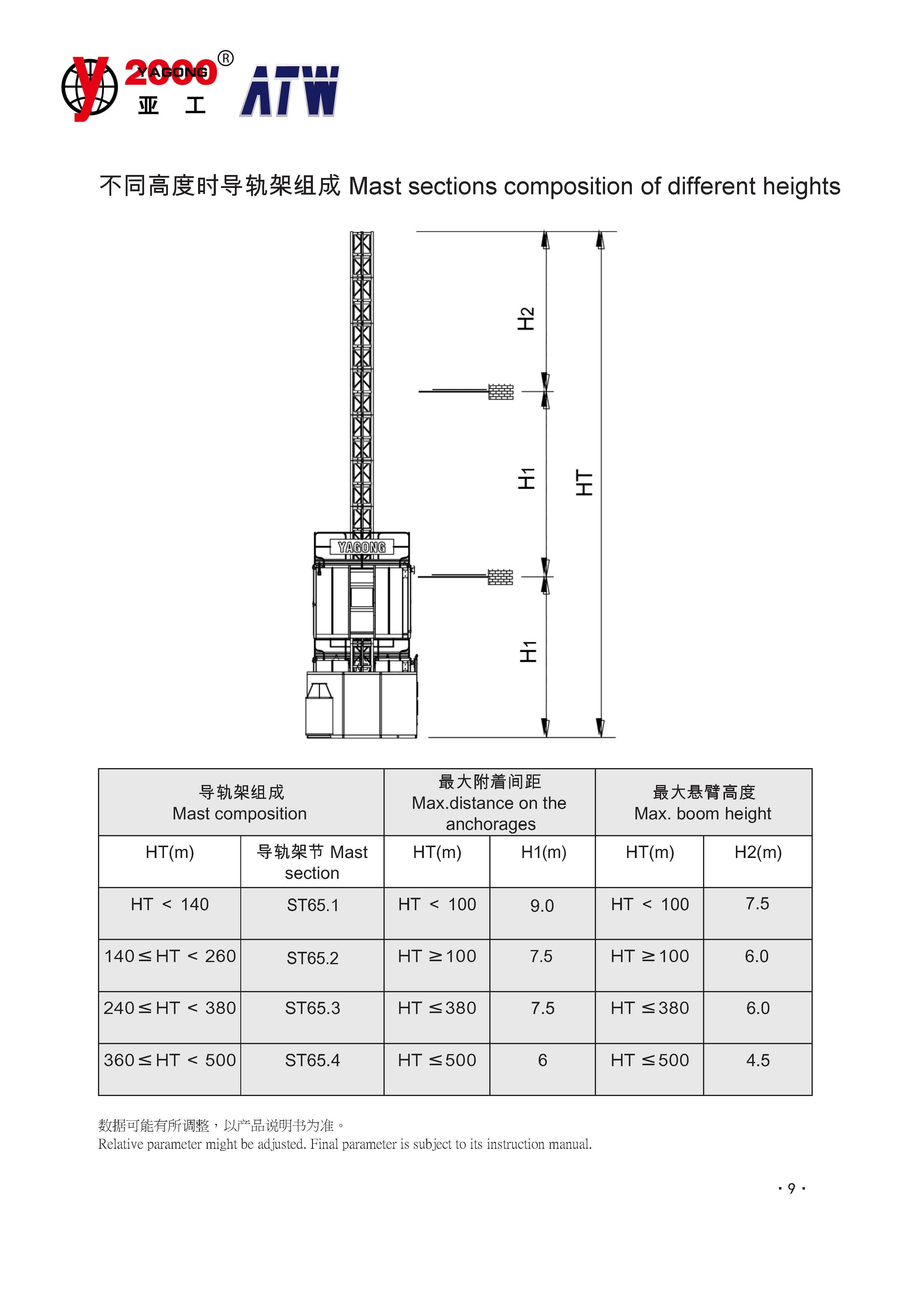 Builders Hoist SC200/200Ⅱ
